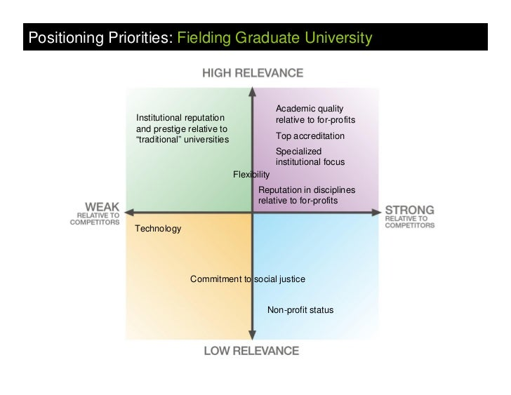 Positioning the Brand          Fielding strategy:      Play on ground competitors can't           Specialized nature      ...