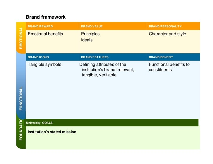 Positioning the Brand          Fielding strategy:      Show students as agents           Independent ways of thinking     ...