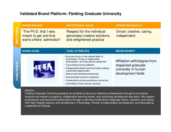 Positioning the Brand          Fielding strategy:      Don't dwell in self-actualization space           Emotional appeals...