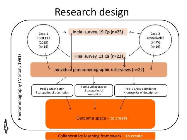 Collaborative Teaching Framework ~ Developing a collaborative learning design framework for