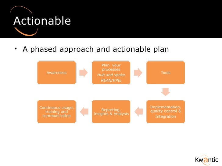 Actionable <ul><li>A phased approach and actionable plan </li></ul>
