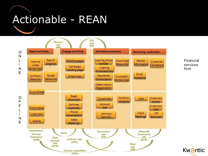 Actionable - REAN  Financial services firm
