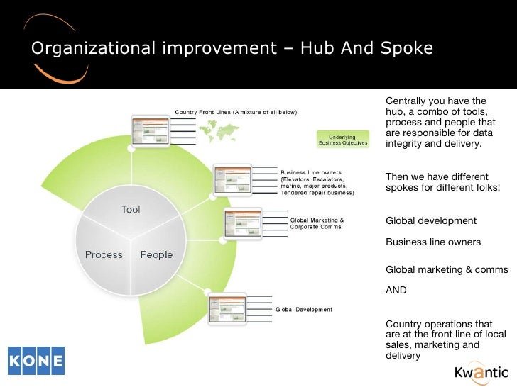 Organizational improvement – Hub And Spoke  Centrally you have the hub, a combo of tools, process and people that are resp...