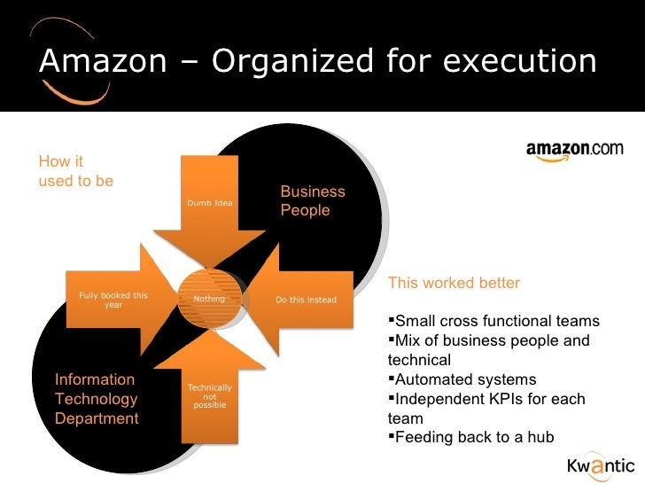 Amazon – Organized for execution Information Technology Department Business People Nothing <ul><li>This worked better </li...