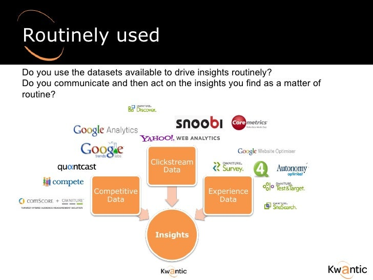 Routinely used Do you use the datasets available to drive insights routinely? Do you communicate and then act on the insig...