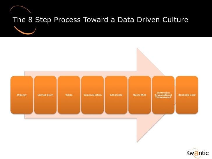The 8 Step Process Toward a Data Driven Culture