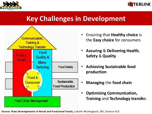 Food Product Development : Developing a functional food product part