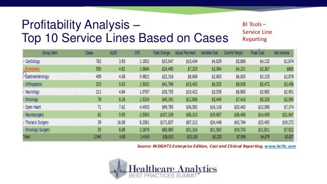 Business intelligence in healthcare case study