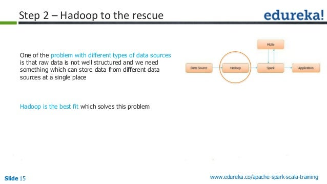 Slide 15 www.edureka.co/apache-spark-scala-training Step 2 – Hadoop to the rescue One of the problem with different types ...