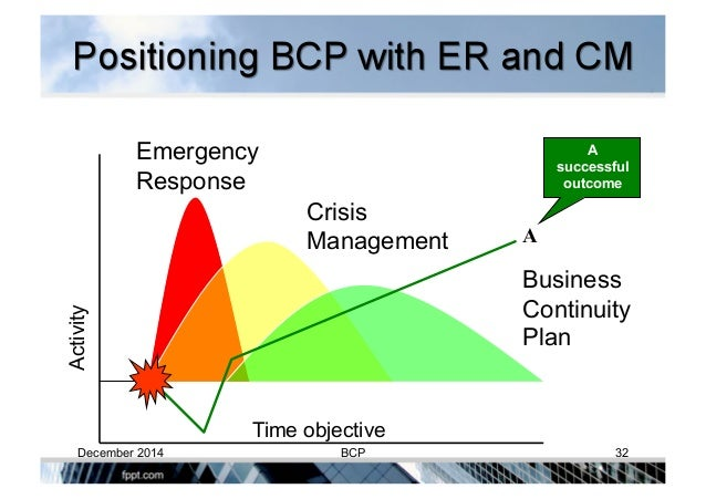 Developing and Managing Business Continuity Plan (BCP)