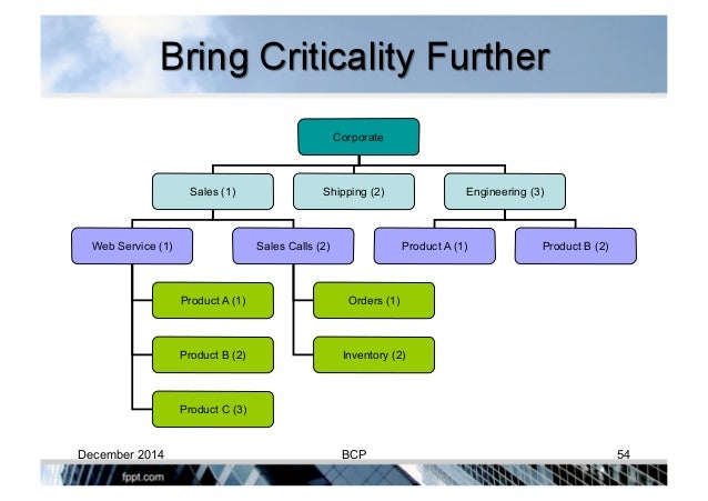 relationship between business continuity planning crisis management and disaster recovery