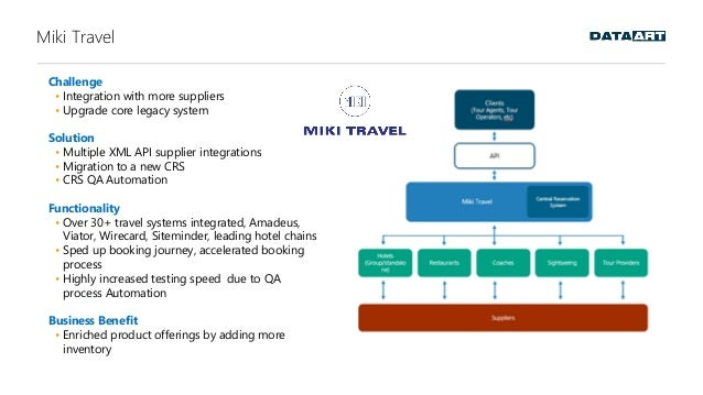 Miki Travel Challenge • Integration with more suppliers • Upgrade core legacy system Solution • Multiple XML API supplier ...