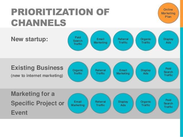 Developing an online marketing plan