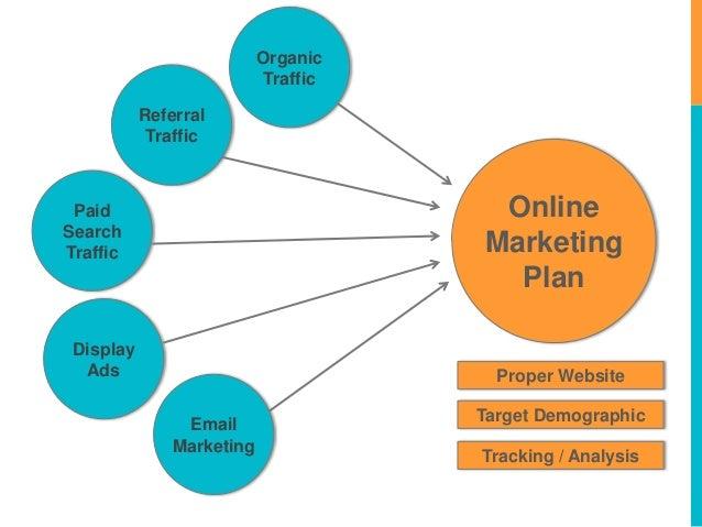 Revised: Developing an Online Marketing Plan