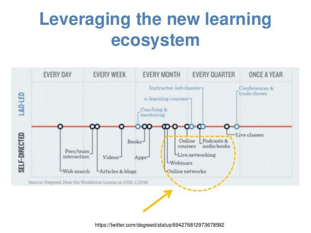 Developing a PLN and open co-learning opportunities #UoRsocialmedia Slide 3