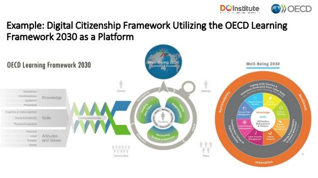Example: Digital Citizenship Framework Utilizing the OECD Learning Framework 2030 as a Platform 5
