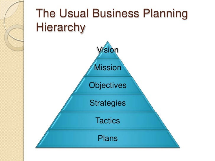 Explain global business planning system in detail