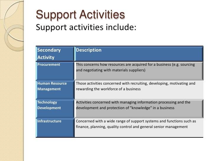 strategic sourcing steps