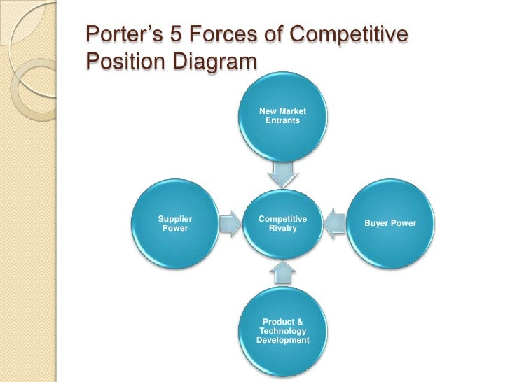 porters five forces of competition essay Michael porter's five forces analysis assists in analyzing of the level of competition and business strategy development that shapes every industry and helps determine an industry's weaknesses and strengths.