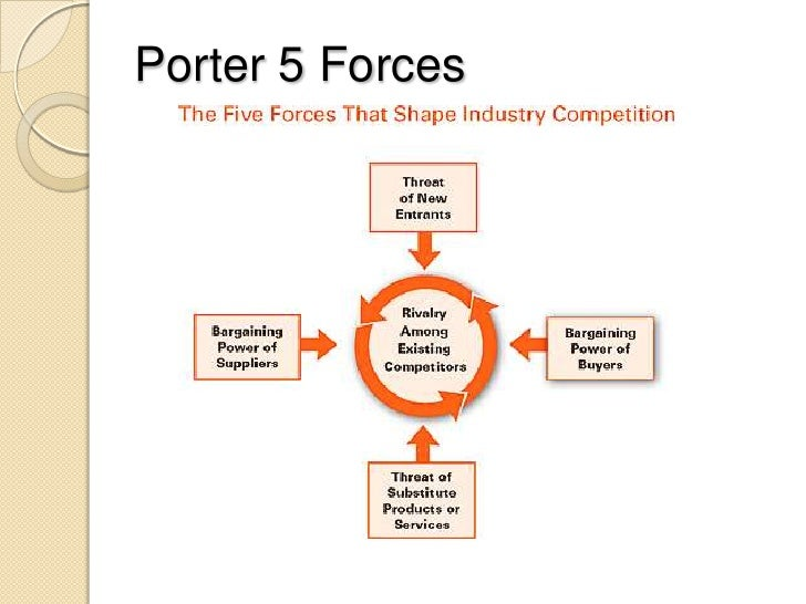 gap five forces Boeing strategic anlaysis 08 322 porter's five forces competency gap between boeing.