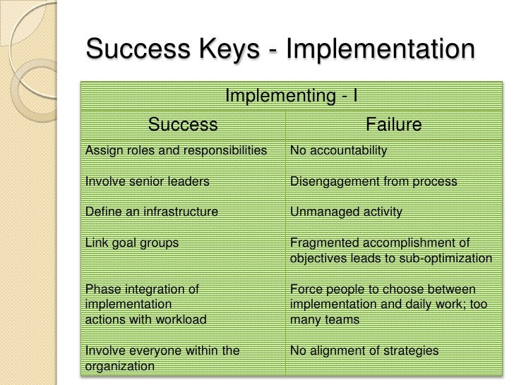 Good ... Accomplishment; 68. Success Keys   Implementation Implementing ...