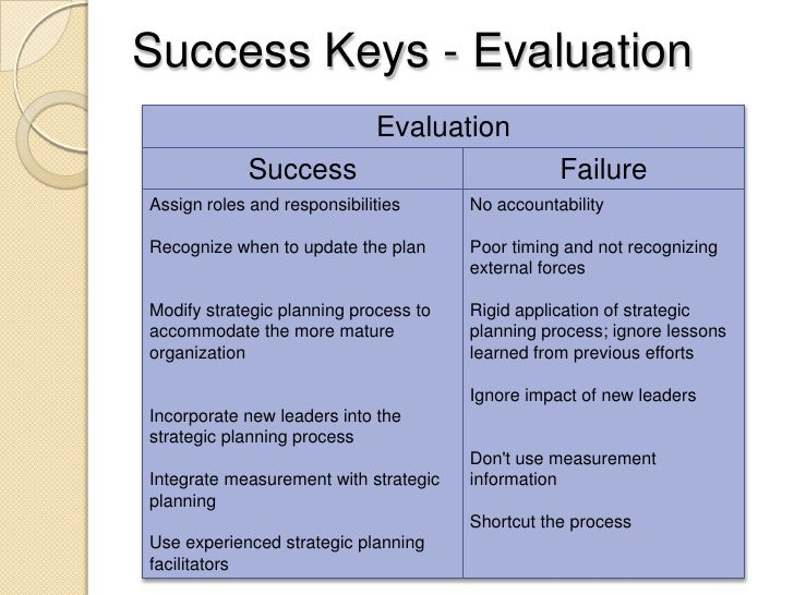 evaluate the successes and failures of The contradictions that drive toyota's people test hypotheses and learn from the consequent successes and failures you can evaluate people on it only if.