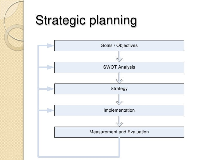strategic business plans template