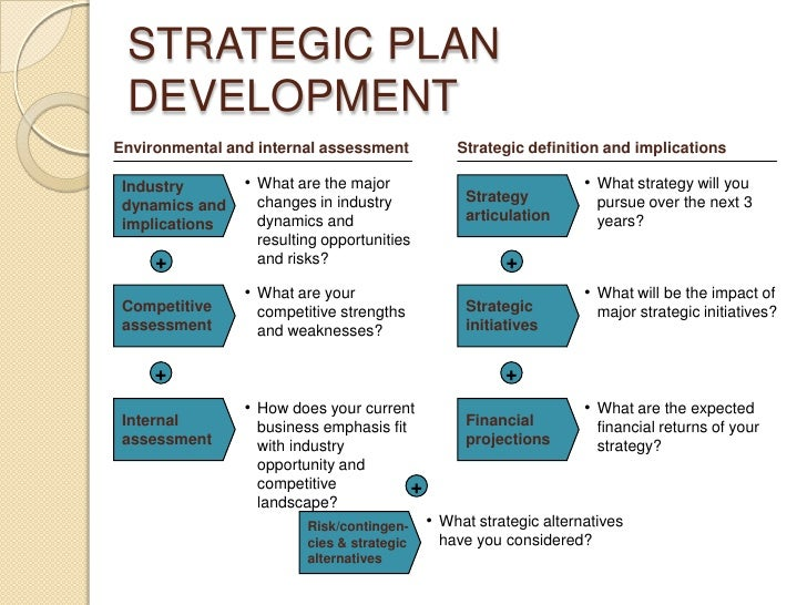 Developing a strategic business plan for Creating a strategic plan template