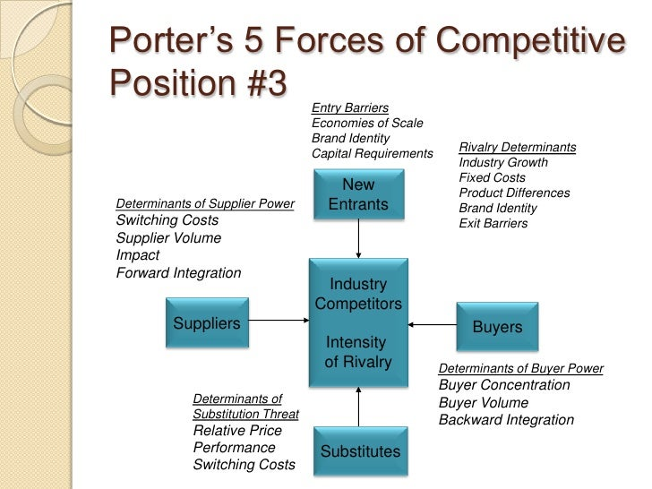 proprietary position business plan