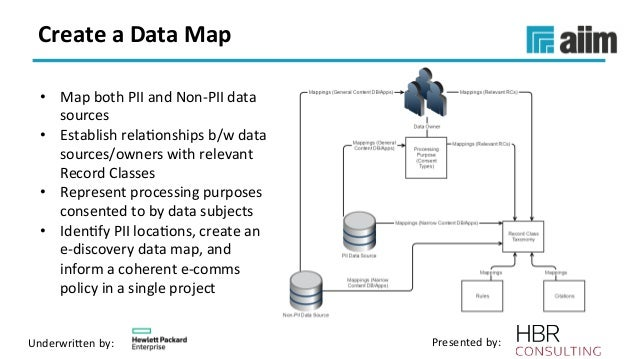 Webinar Slides Developing A Successful Data Retention Policy - Ediscovery data map