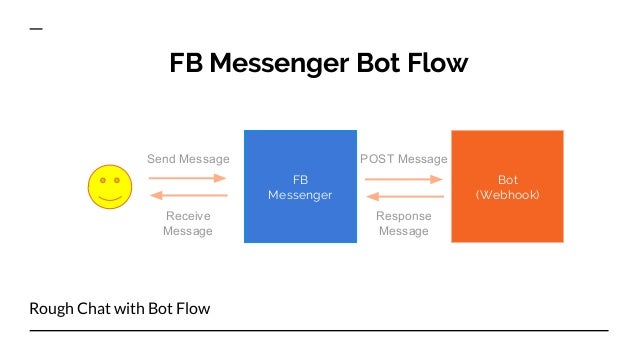 Introduction to Chatbot Development for Facebook Messenger using Pyth…