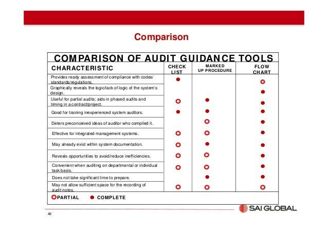 Compliance Audit Template. enforcive cross platform audit. tax ...