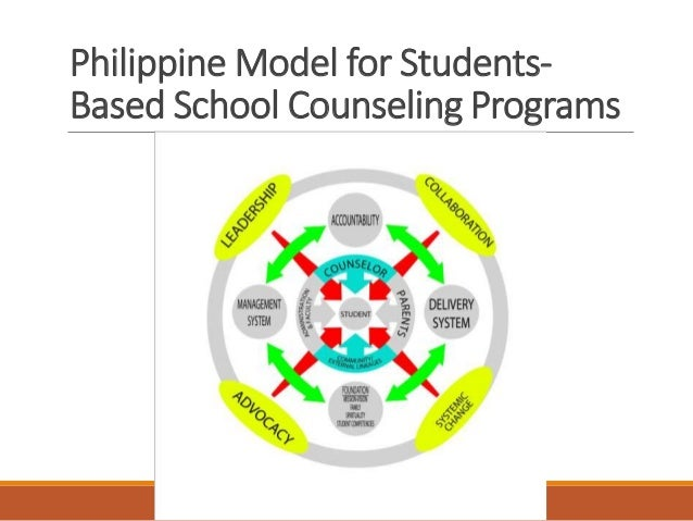 the school counseling program as a Explore this section of the website to learn more about the asca national model,  its component parts and how developing a school counseling program based.