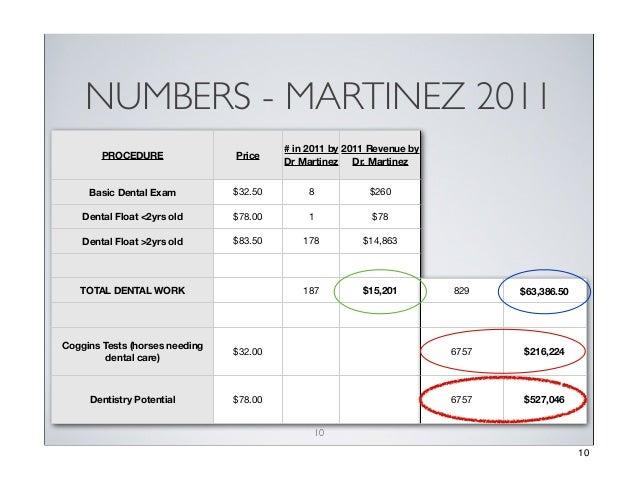 NUMBERS - MARTINEZ 2011 # in 2011 by 2011 Revenue by Dr Martinez Dr. Martinez  PROCEDURE  Price  Basic Dental Exam  $32.50...