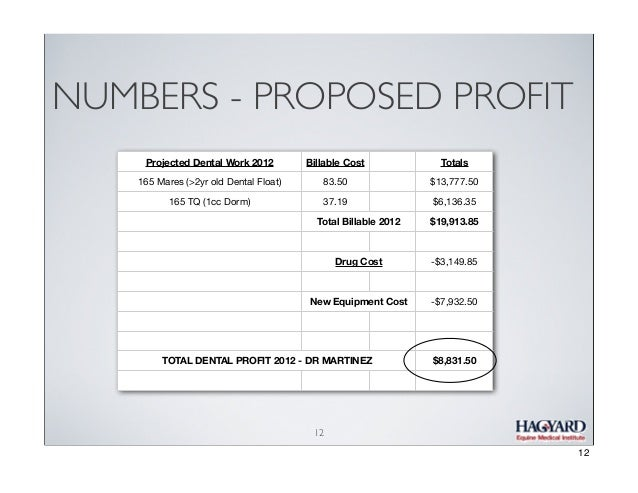 NUMBERS - PROPOSED PROFIT Projected Dental Work 2012  Billable Cost  Totals  165 Mares (>2yr old Dental Float)  83.50  $13...