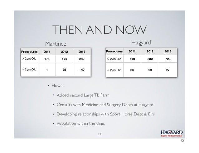 THEN AND NOW Hagyard  Martinez Procedures  2011  2012  2013  Procedures  2011  2012  2013  > 2yrs Old  178  174  242  > 2y...