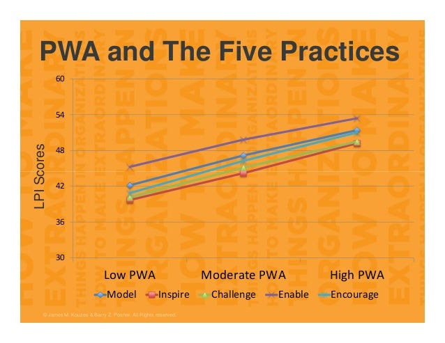 PWA and The Five Practices © James M. Kouzes & Barry Z. Posner. All Rights reserved. 30 36 42 48 54 60 LowPWA ModeratePW...
