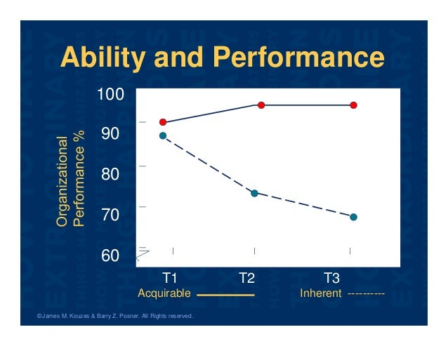 © James M. Kouzes & Barry Z. Posner. All Rights reserved. 100 90 80 70 60 T1 T2 T3 Ability and Performance Acquirable Inhe...