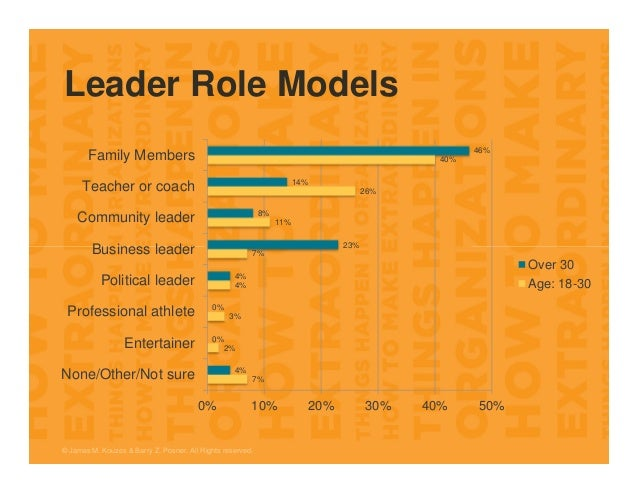 Leader Role Models 7% 2% 3% 4% 7% 11% 26% 40% 4% 0% 0% 4% 23% 8% 14% 46% 0% 10% 20% 30% 40% 50% None/Other/Not sure Entert...