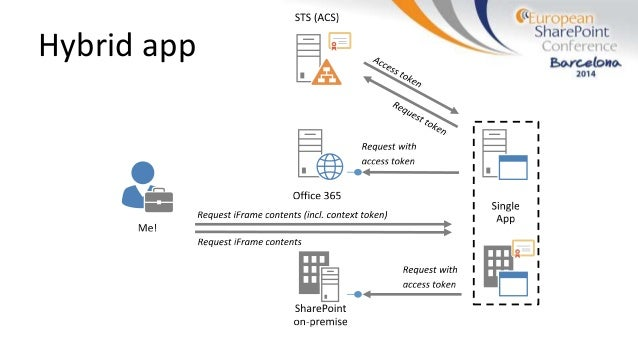 Developing hybrid SharePoint apps that run on-premise and