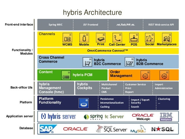 Developing Enterprise Ecommerce Solutions Using Hybris By