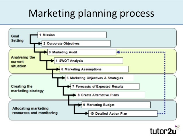 Developing  Implementing Marketing Plans
