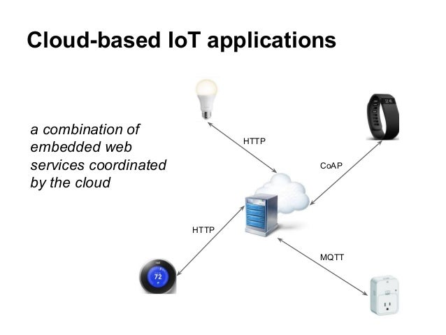 Developing io t applications in the fog a distributed