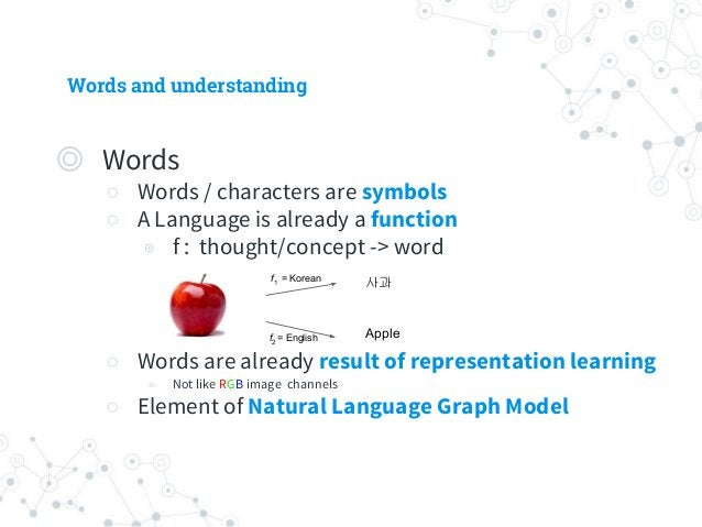 Words and understanding ◎ When learning a new word ○ Mimic others' usage ◉ Indirectly learn by examples ○ Grammar / Dictio...