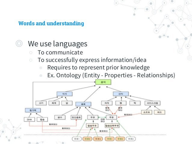 Words and understanding ◎ Understanding a new concept requires ○ Prior knowledge ◉ Relationships between existing concepts...