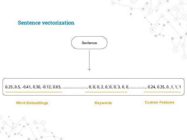 Feature Engineering ◎ Sentence as sequence of words ○ Get word embeddings ◉ CBOW / Skip-grams ◉ Gensim / fastText ○ How to...