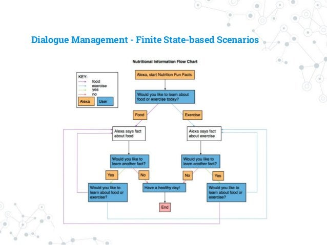 Dialogue Management - Markov Decision Process ◎ State transition problem ○ State: high level context ○ Action: To choose n...