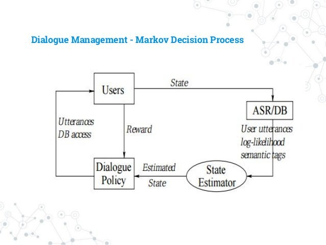 Dialogue Management - Markov Decision Process ◎ Very Interesting & maybe right way to go ○ But cannot cover in 2 mins ㅜㅜ ○...