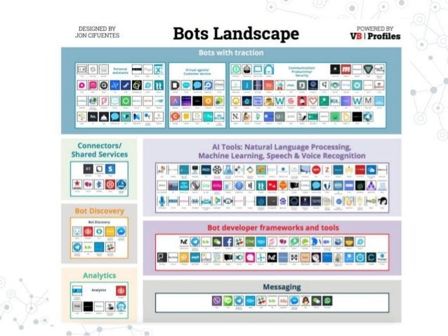 More importantly, Are bots worth to develop? Can they actually replace human worker / websites / apps ?