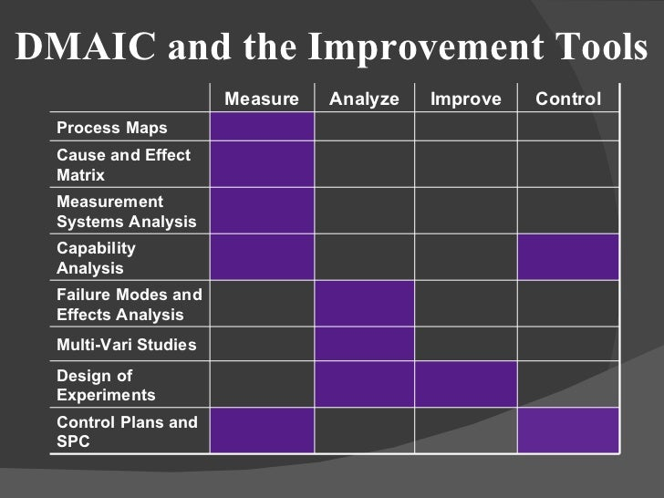 Developing leadership skills dmaic and the improvement tools sciox Images
